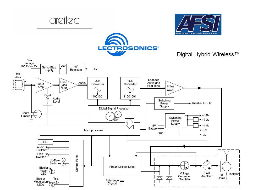 Digital Hybrid Wireless