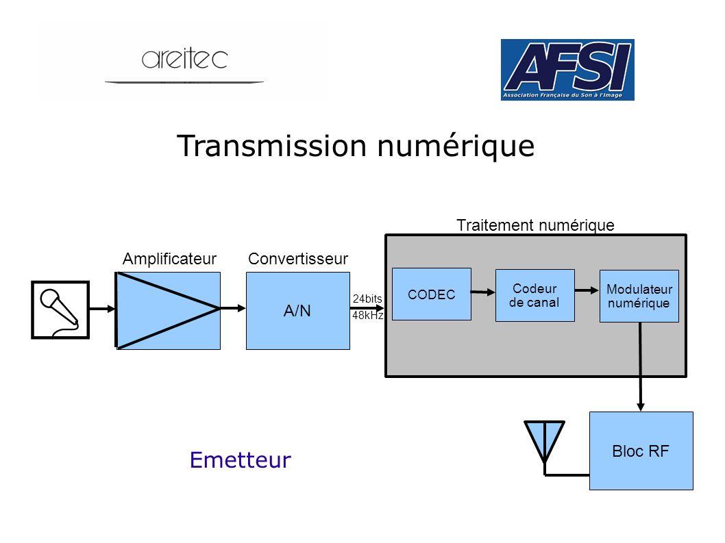Transmission numérique A/N AmplificateurConvertisseur CODEC Codeur de canal Modulateur numérique Bloc RF Emetteur Traitement numérique 24bits 48kHz
