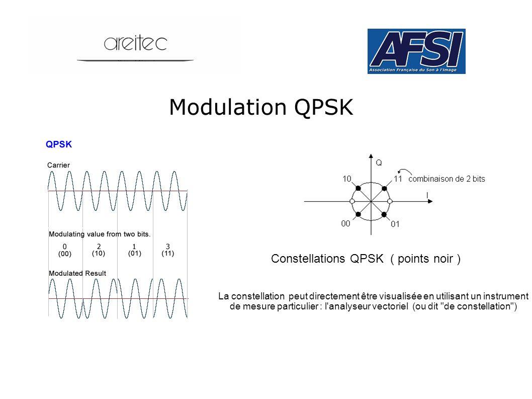 Modulation QPSK Constellations QPSK ( points noir ) La constellation peut directement être visualisée en utilisant un instrument de mesure particulier