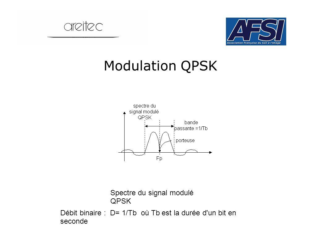 Modulation QPSK Spectre du signal modulé QPSK Débit binaire : D= 1/Tb où Tb est la durée d'un bit en seconde