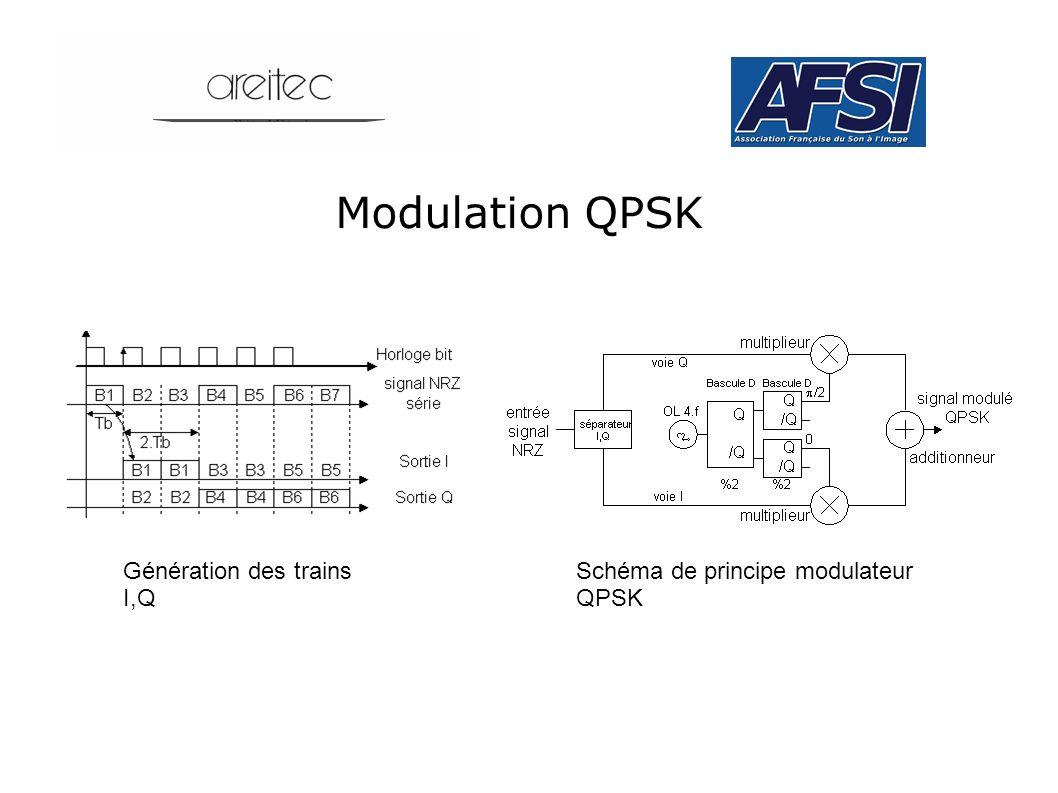 Modulation QPSK Schéma de principe modulateur QPSK Génération des trains I,Q