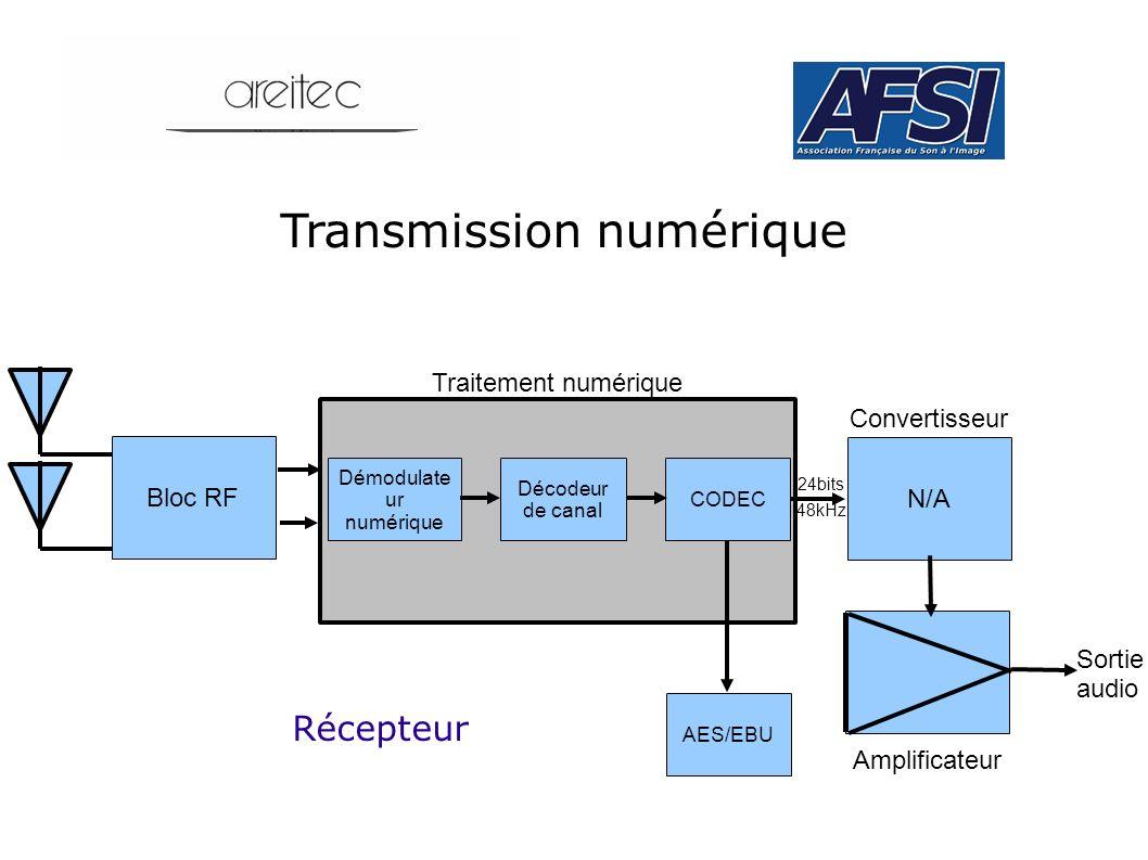 Transmission numérique N/A Amplificateur Convertisseur CODEC Décodeur de canal Démodulate ur numérique Bloc RF Récepteur Traitement numérique 24bits 4