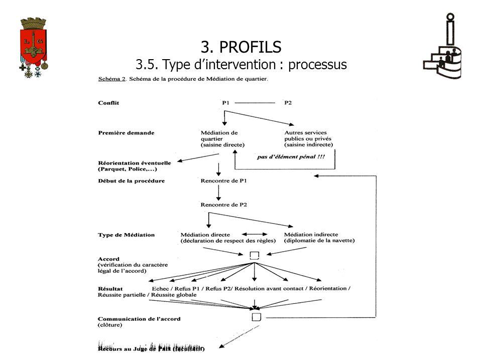 3. PROFILS 3.5. Type dintervention : processus