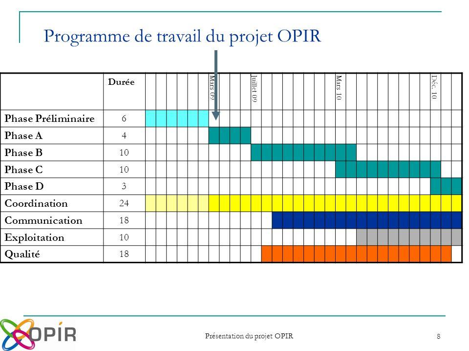 Présentation du projet OPIR 8 Programme de travail du projet OPIR Durée Mars 09Juillet 09Mars 10Déc. 10 Phase Préliminaire 6 Phase A 4 Phase B 10 Phas