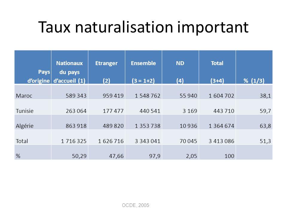Taux naturalisation important Pays dorigine Nationaux du pays daccueil (1) Etranger (2) Ensemble (3 = 1+2) ND (4) Total (3+4)% (1/3) Maroc589 343959 4