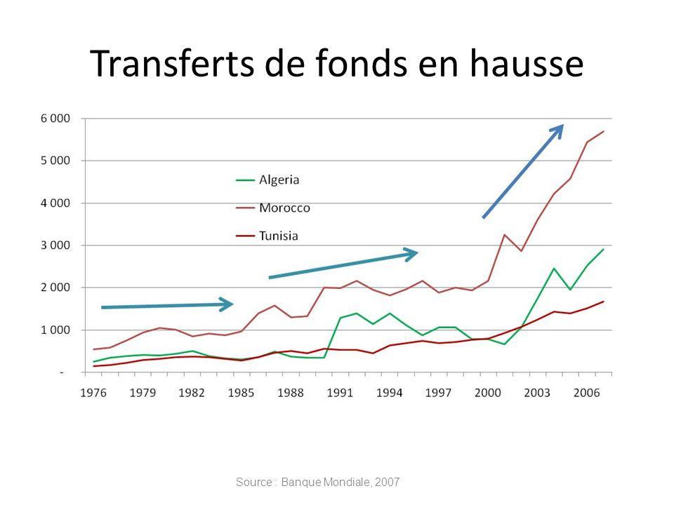 Transferts de fonds en hausse Source : Banque Mondiale, 2007
