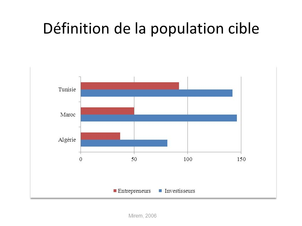 Définition de la population cible Mirem, 2006