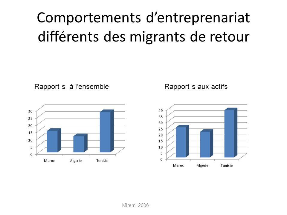 Comportements dentreprenariat différents des migrants de retour Mirem 2006 Rapport s aux actifsRapport s à lensemble