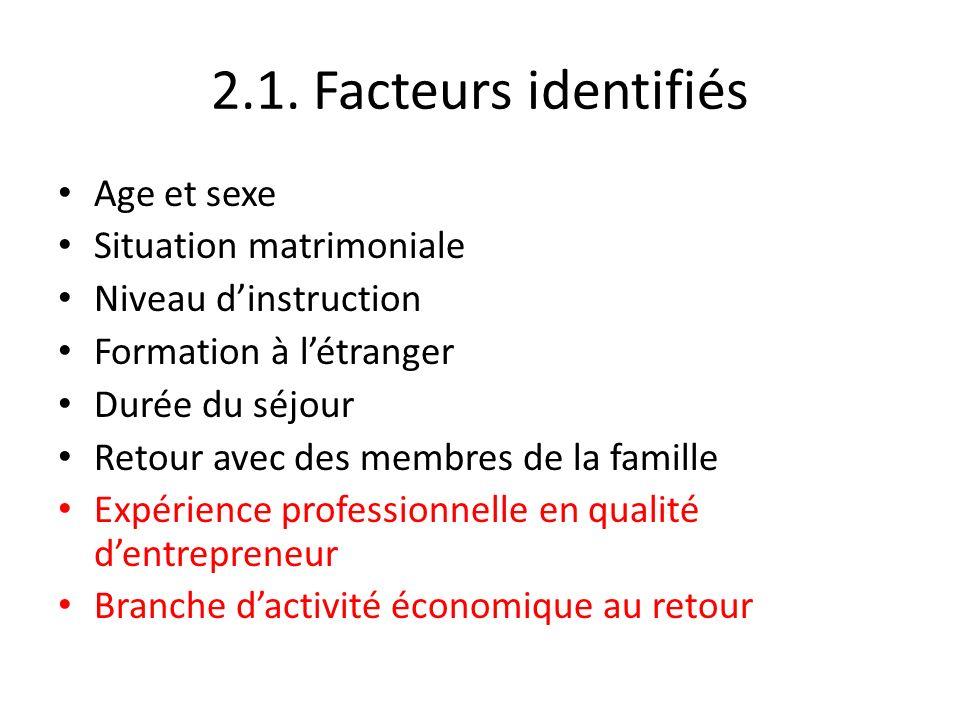 2.1. Facteurs identifiés Age et sexe Situation matrimoniale Niveau dinstruction Formation à létranger Durée du séjour Retour avec des membres de la fa