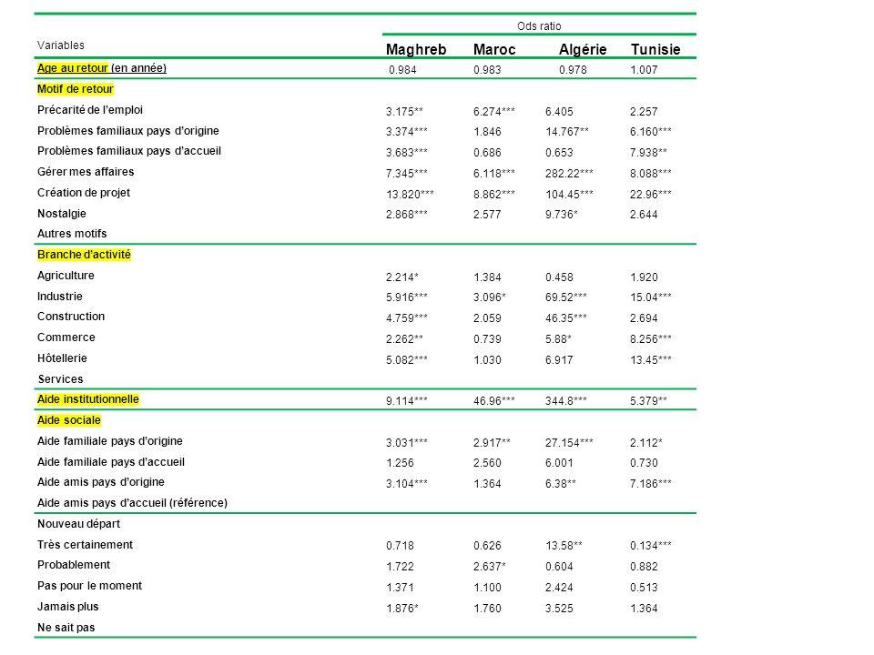 Ods ratio Variables MaghrebMarocAlgérieTunisie Age au retour (en année) 0.9840.9830.9781.007 Motif de retour Précarité de lemploi 3.175**6.274***6.405