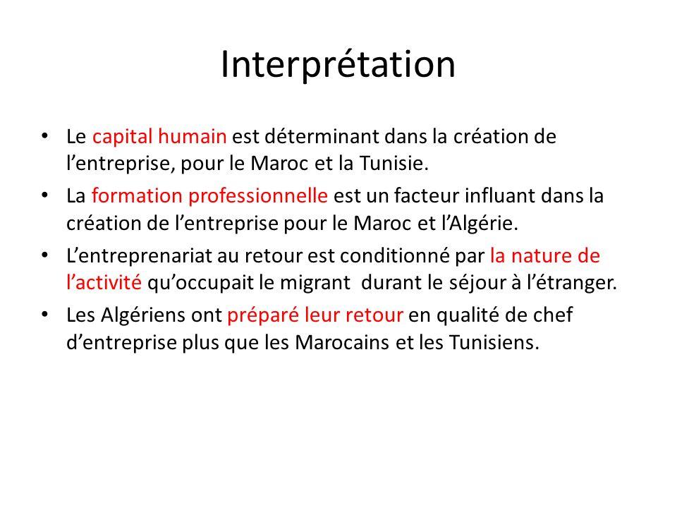 Interprétation Le capital humain est déterminant dans la création de lentreprise, pour le Maroc et la Tunisie. La formation professionnelle est un fac