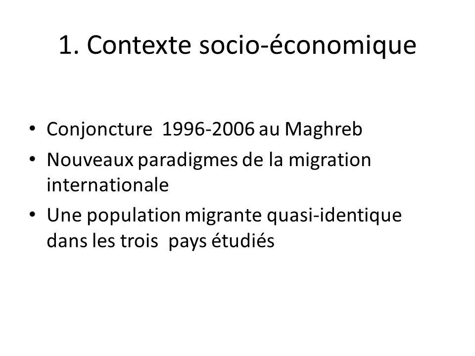 1. Contexte socio-économique Conjoncture 1996-2006 au Maghreb Nouveaux paradigmes de la migration internationale Une population migrante quasi-identiq