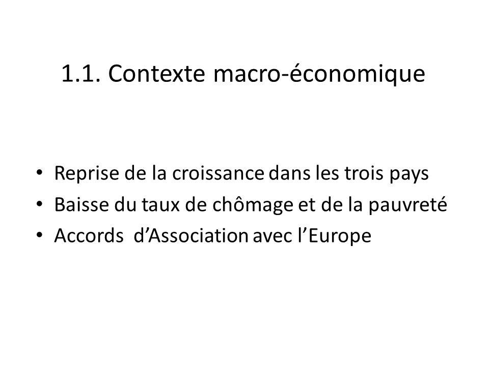 1.1. Contexte macro-économique Reprise de la croissance dans les trois pays Baisse du taux de chômage et de la pauvreté Accords dAssociation avec lEur