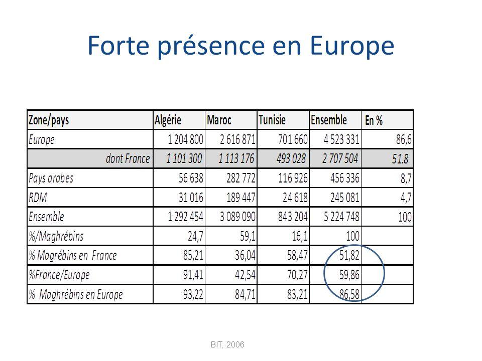 Forte présence en Europe BIT, 2006