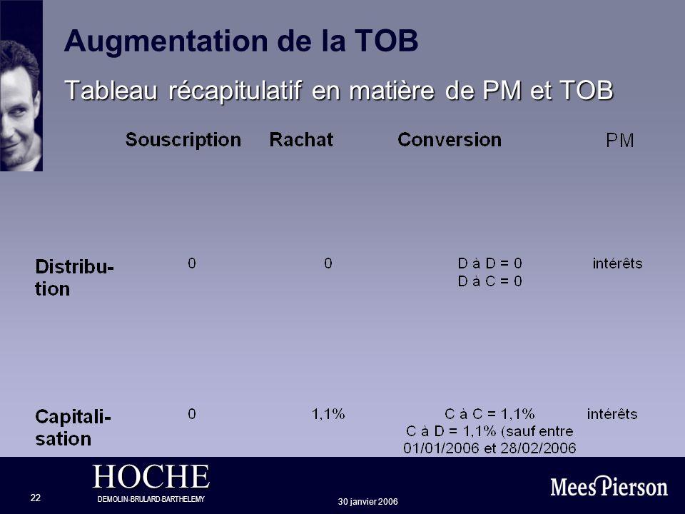 HOCHE DEMOLIN-BRULARD-BARTHELEMY 30 janvier 2006 22 Augmentation de la TOB Tableau récapitulatif en matière de PM et TOB