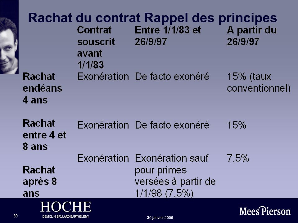 HOCHE DEMOLIN-BRULARD-BARTHELEMY 30 janvier 2006 30 Rachat du contrat Rappel des principes