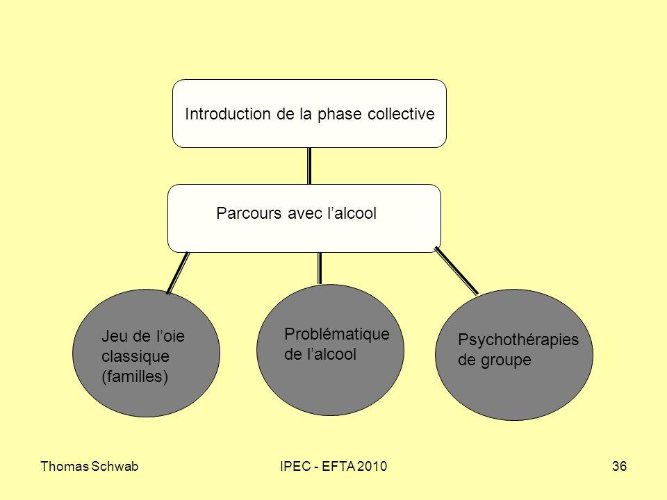 Thomas SchwabIPEC - EFTA 201036 Introduction de la phase collective Parcours avec lalcool Jeu de loie classique (familles) Problématique de lalcool Ps