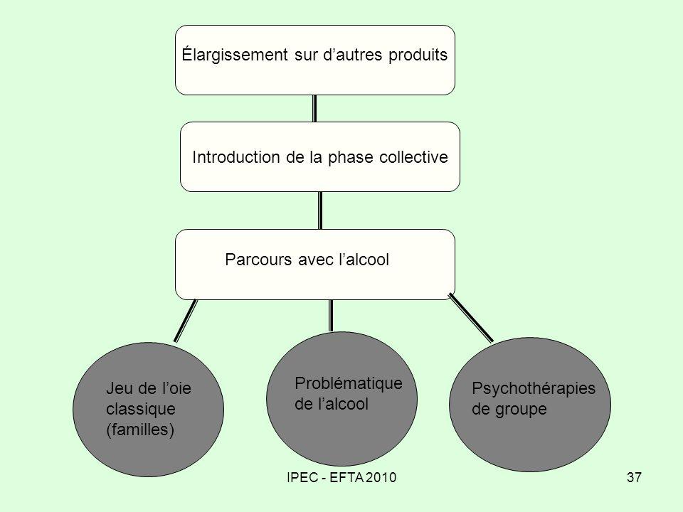 IPEC - EFTA 201037 Élargissement sur dautres produits Introduction de la phase collective Parcours avec lalcool Jeu de loie classique (familles) Probl