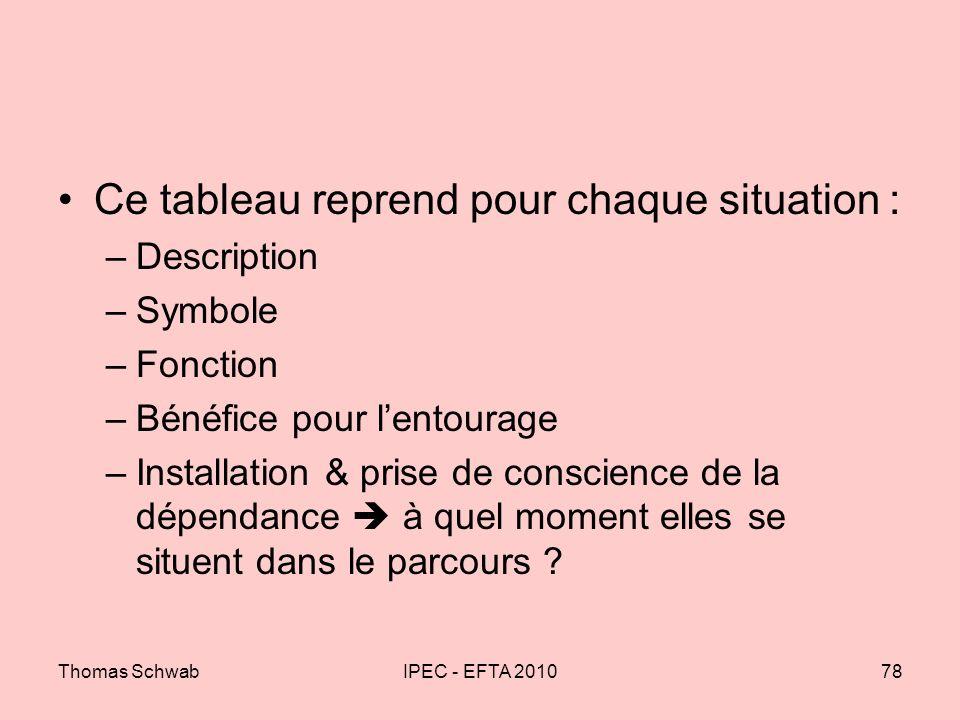 Thomas SchwabIPEC - EFTA 201078 Ce tableau reprend pour chaque situation : –Description –Symbole –Fonction –Bénéfice pour lentourage –Installation & p