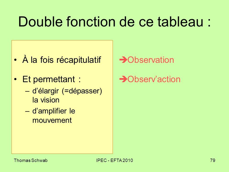 Thomas SchwabIPEC - EFTA 201079 Double fonction de ce tableau : À la fois récapitulatif Et permettant : –délargir (=dépasser) la vision –damplifier le