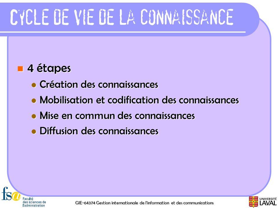 GIE-64374 Gestion internationale de l'information et des communications Cycle de vie de la connaissance 4 étapes 4 étapes Création des connaissances C
