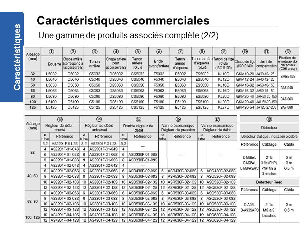 Caractéristiques commerciales Caractéristiques Une gamme de produits associés complète (2/2)