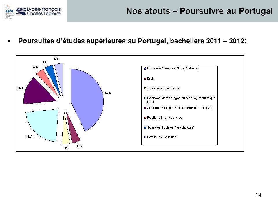 14 Nos atouts – Poursuivre au Portugal Poursuites détudes supérieures au Portugal, bacheliers 2011 – 2012: