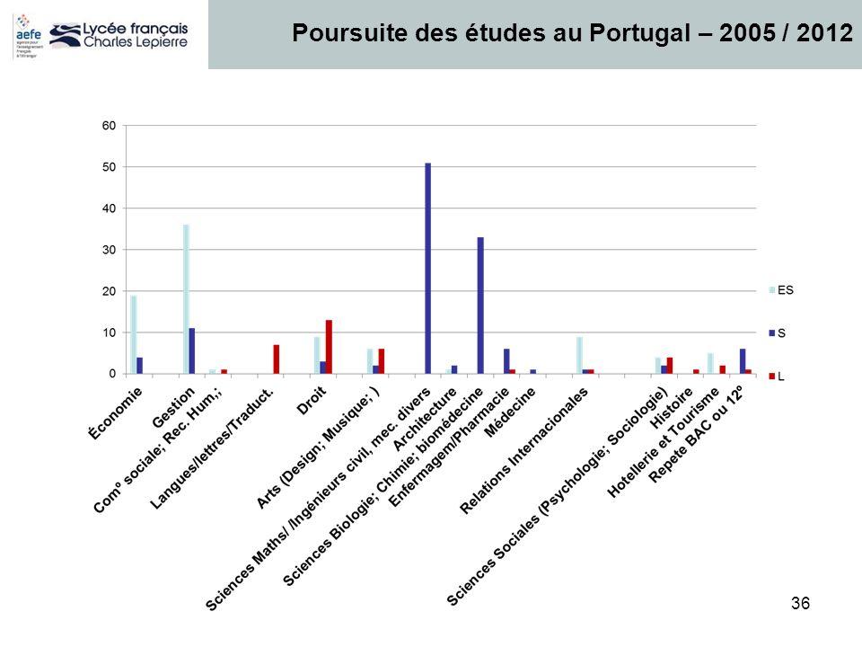 36 Poursuite des études au Portugal – 2005 / 2012