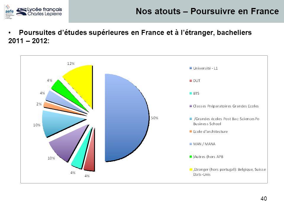 40 Poursuites détudes supérieures en France et à létranger, bacheliers 2011 – 2012: Nos atouts – Poursuivre en France