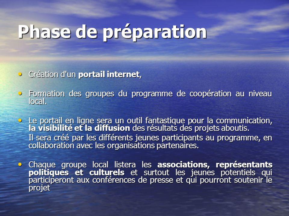 Phase de préparation Création d'un portail internet, Création d'un portail internet, Formation des groupes du programme de coopération au niveau local