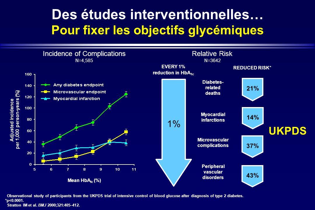 Des études interventionnelles… Pour fixer les objectifs glycémiques EVERY 1% reduction in HbA 1c REDUCED RISK* 1% Diabetes- related deaths Myocardial