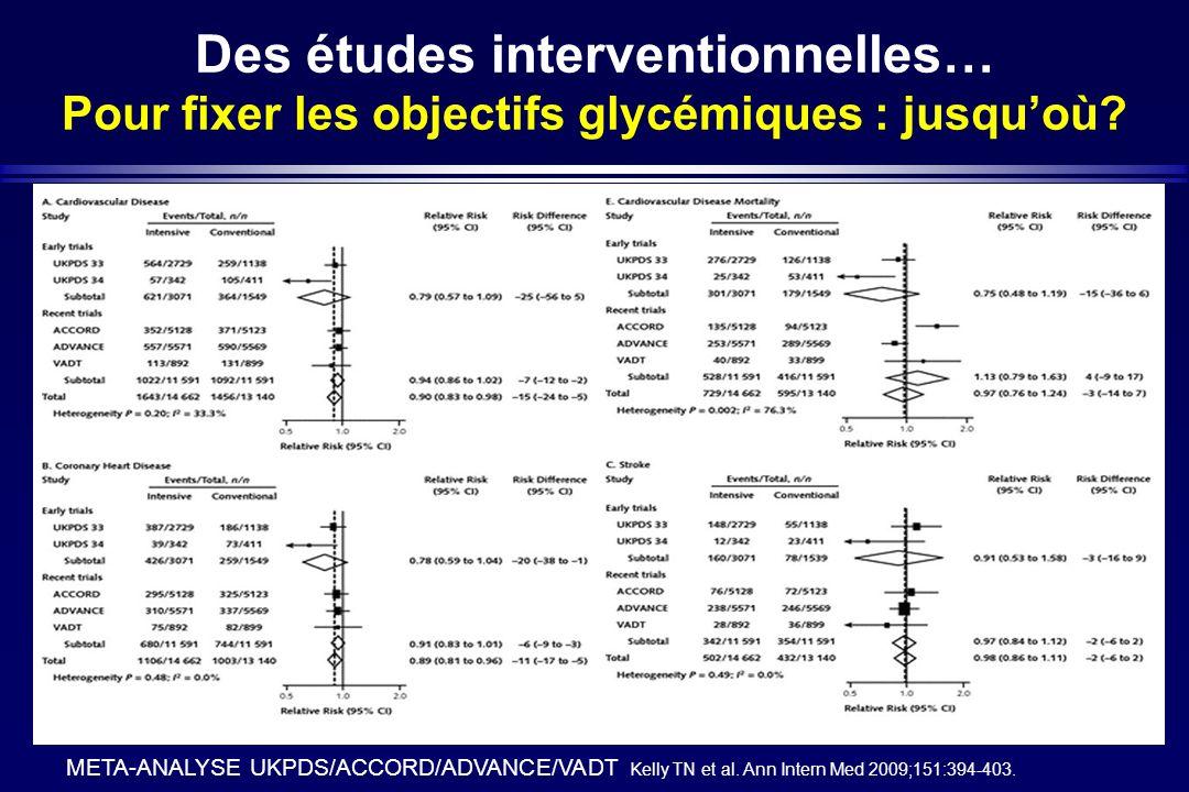 Des études interventionnelles… Pour fixer les objectifs glycémiques : jusquoù? META-ANALYSE UKPDS/ACCORD/ADVANCE/VADT Kelly TN et al. Ann Intern Med 2