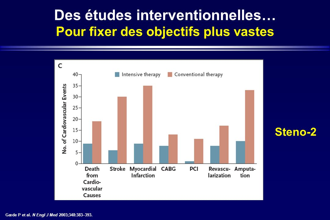 Des études interventionnelles… Pour fixer des objectifs plus vastes Gæde P et al. N Engl J Med 2003;348:383–393. Steno-2