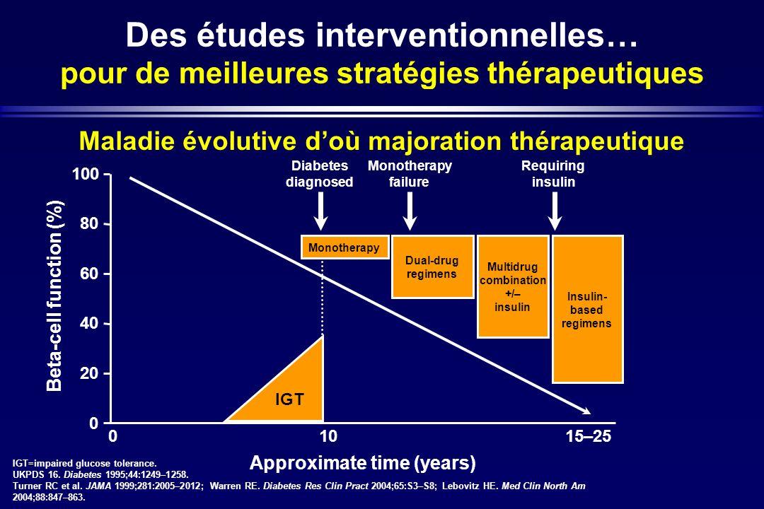 Des études interventionnelles… pour de meilleures stratégies thérapeutiques Maladie évolutive doù majoration thérapeutique 100 0 Beta-cell function (%