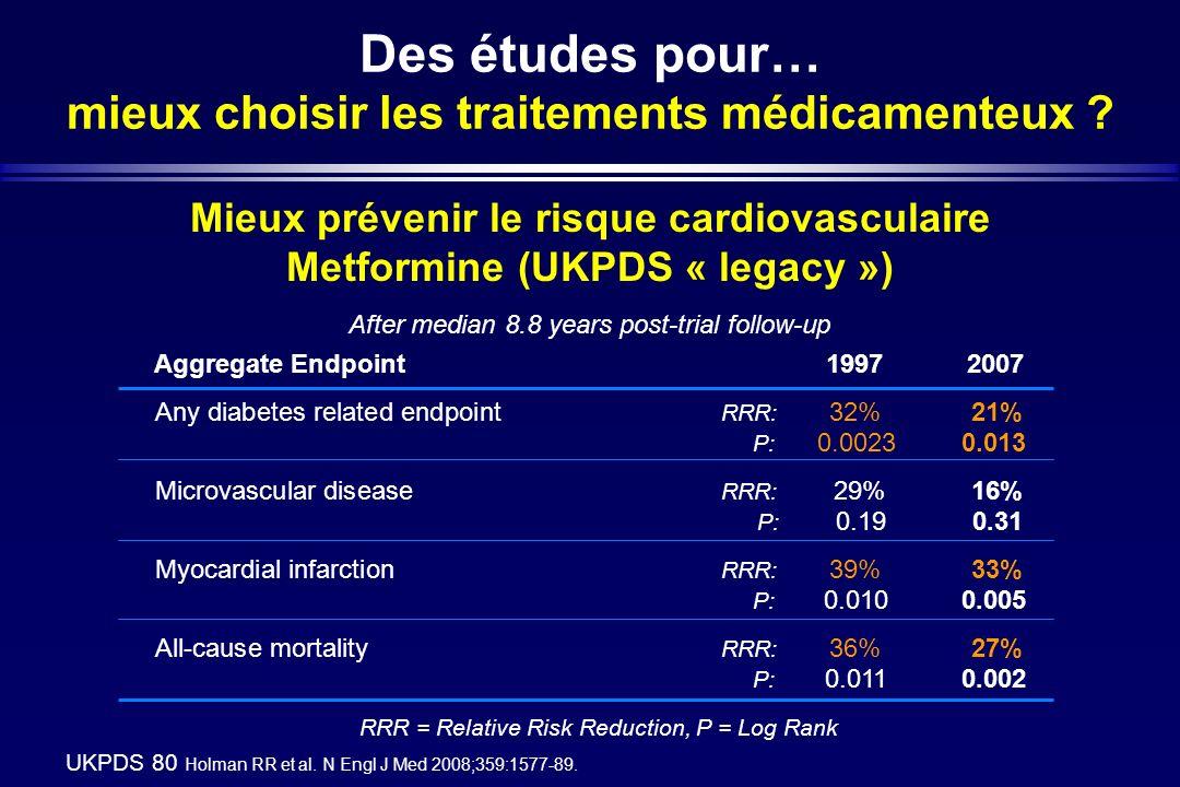 Des études pour… mieux choisir les traitements médicamenteux ? Mieux prévenir le risque cardiovasculaire Metformine (UKPDS « legacy ») After median 8.