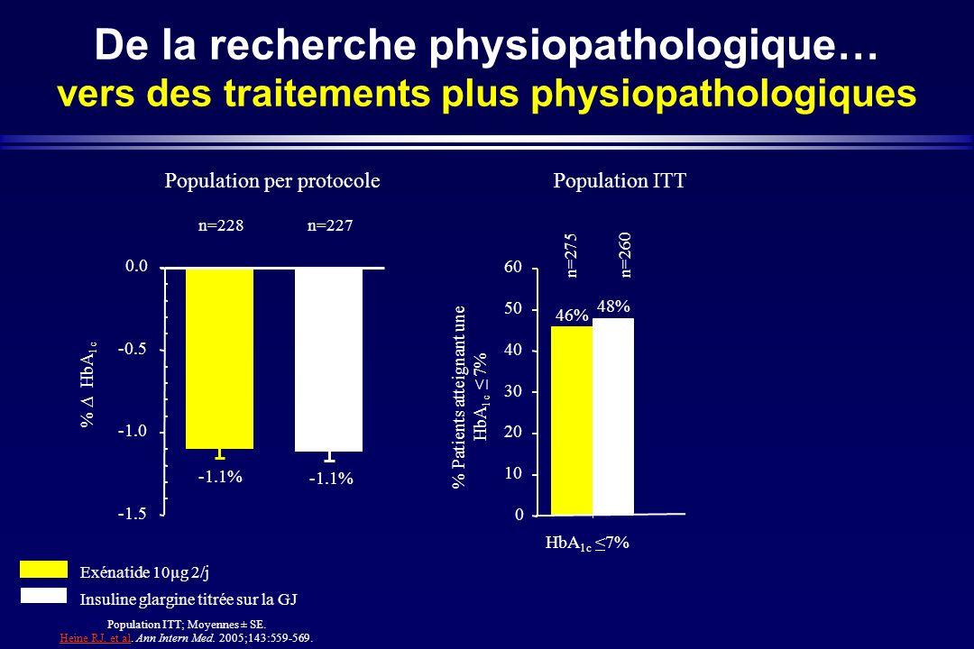 -1.1% -1.5 -0.5 0.0 % HbA 1c HbA 1c <7% 46% 48% 0 10 20 30 40 50 60 % Patients atteignant une HbA 1c 7% Exénatide 10µg 2/j Insuline glargine titrée su