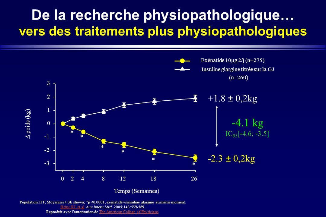 De la recherche physiopathologique… vers des traitements plus physiopathologiques 3 Population ITT; Moyennes ± SE shown; *p <0,0001, exénatide vs insu