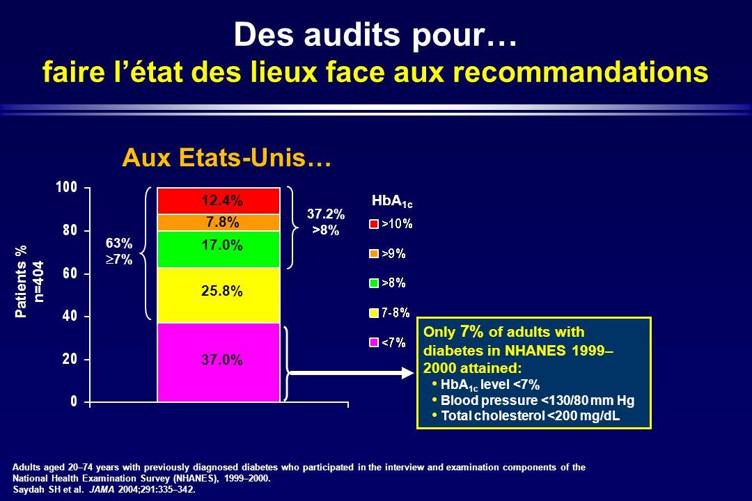Des audits pour… faire létat des lieux face aux recommandations Aux Etats-Unis… Patients % n=404 37.2% >8% 63% 7% 7.8% 25.8% 37.0% 17.0% HbA 1c 12.4%