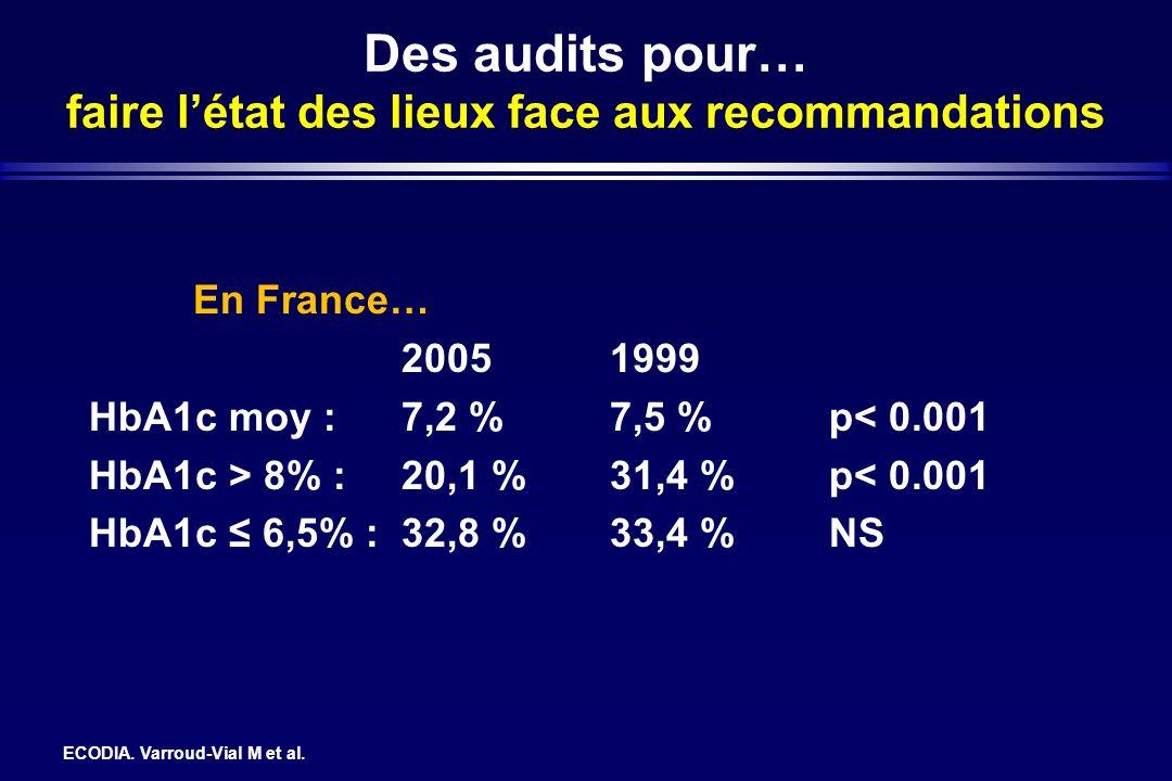 Des audits pour… faire létat des lieux face aux recommandations ECODIA. Varroud-Vial M et al. En France… 20051999 HbA1c moy :7,2 %7,5 % p< 0.001 HbA1c