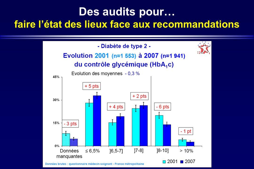 Des audits pour… faire létat des lieux face aux recommandations