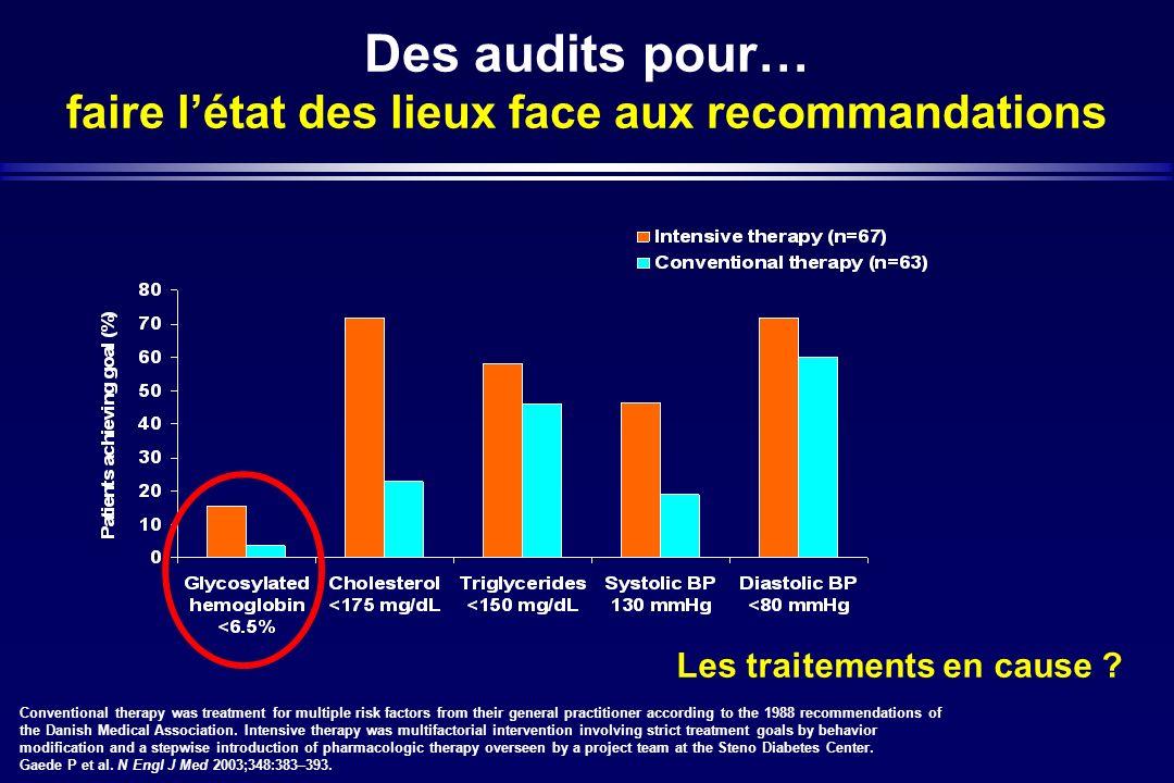 Des audits pour… faire létat des lieux face aux recommandations Conventional therapy was treatment for multiple risk factors from their general practi