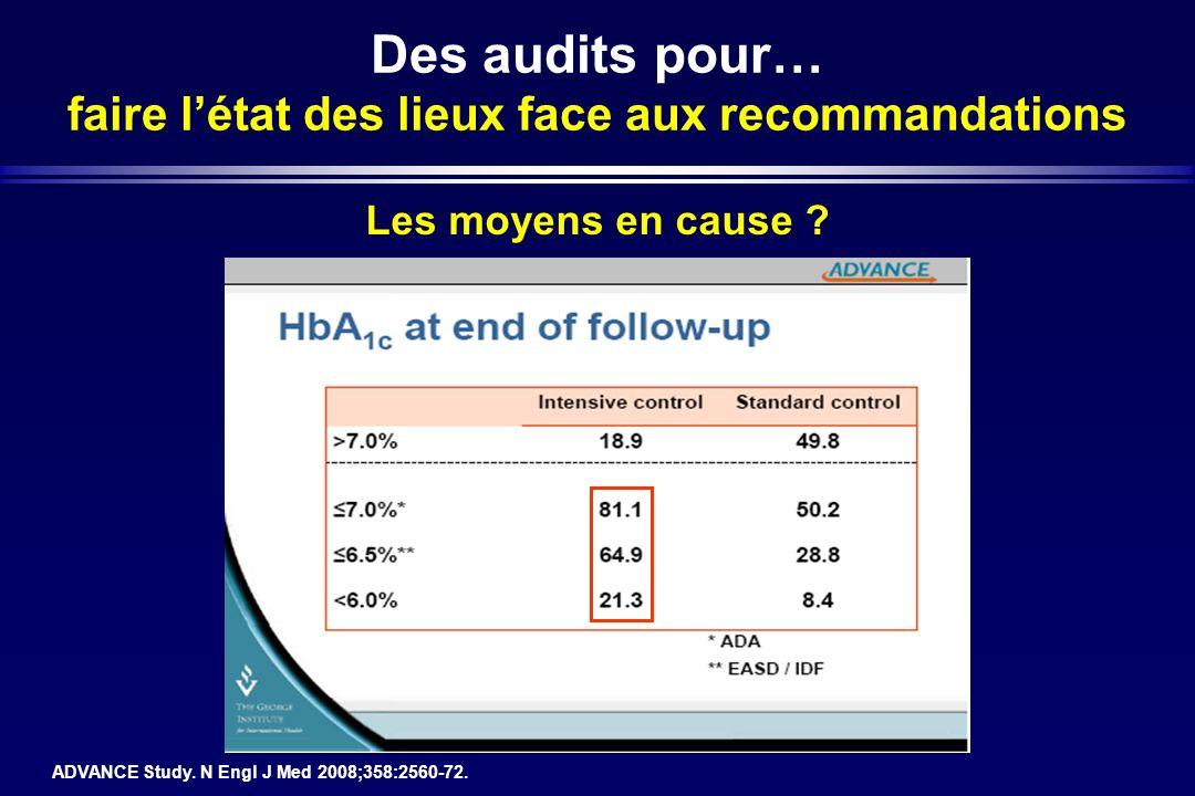 Des audits pour… faire létat des lieux face aux recommandations ADVANCE Study. N Engl J Med 2008;358:2560-72. Les moyens en cause ?