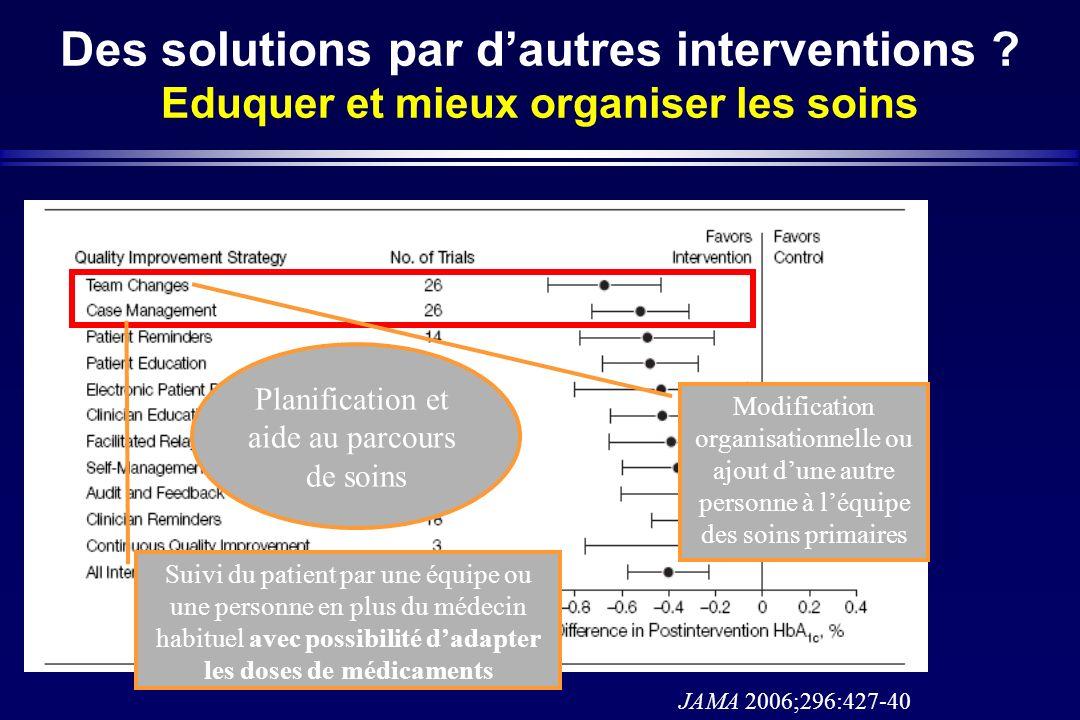 Des solutions par dautres interventions ? Eduquer et mieux organiser les soins JAMA 2006;296:427-40 Suivi du patient par une équipe ou une personne en