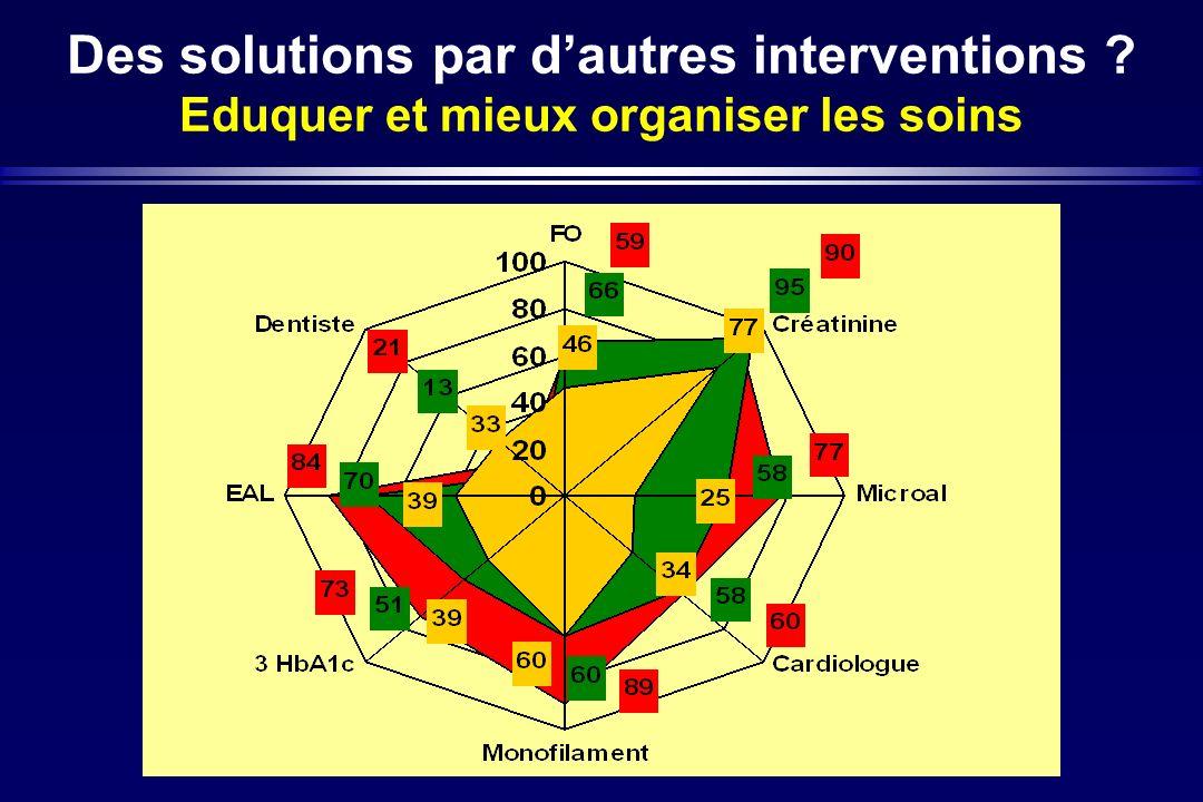Des solutions par dautres interventions ? Eduquer et mieux organiser les soins