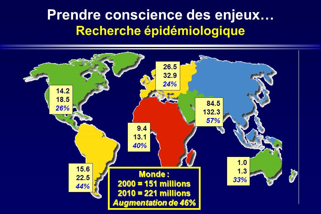 Prendre conscience des enjeux… Recherche épidémiologique 14.2 18.5 26% 15.6 22.5 44% 26.5 32.9 24% 1.0 1.3 33% 9.4 13.1 40% Monde : 2000 = 151 million