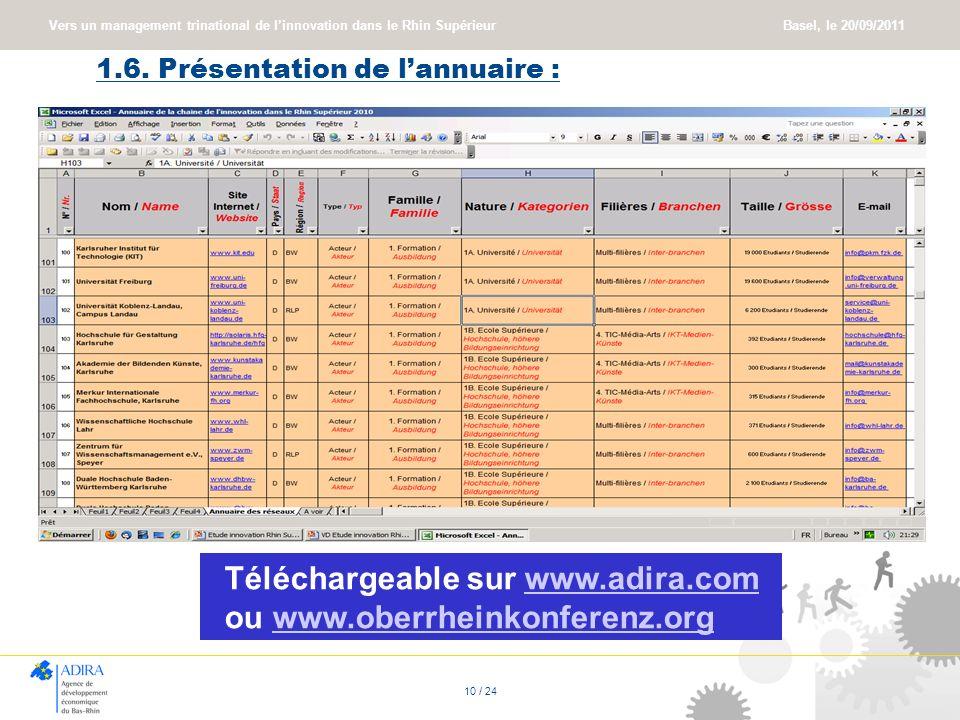 Vers un management trinational de linnovation dans le Rhin Supérieur Basel, le 20/09/2011 10 / 24 1.6. Présentation de lannuaire : Téléchargeable sur