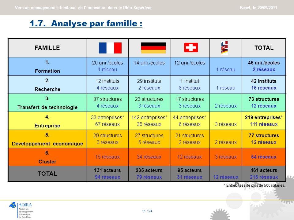 Vers un management trinational de linnovation dans le Rhin Supérieur Basel, le 20/09/2011 11 / 24 1.7. Analyse par famille : FAMILLETOTAL 1. Formation