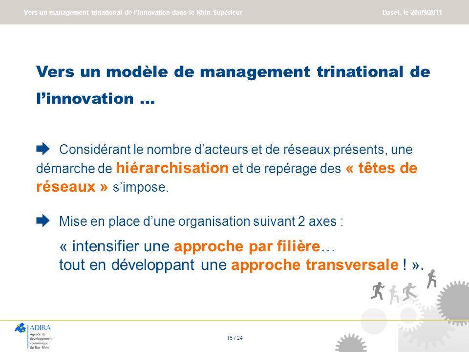 Vers un management trinational de linnovation dans le Rhin Supérieur Basel, le 20/09/2011 15 / 24 Vers un modèle de management trinational de linnovat