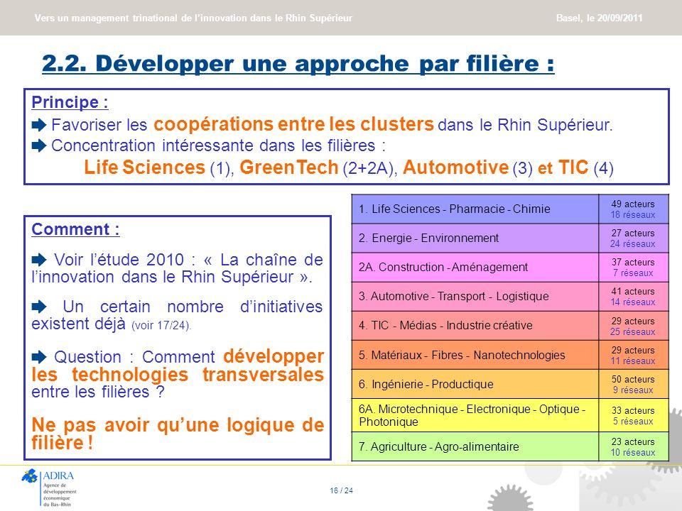 Vers un management trinational de linnovation dans le Rhin Supérieur Basel, le 20/09/2011 16 / 24 2.2. Développer une approche par filière : Principe