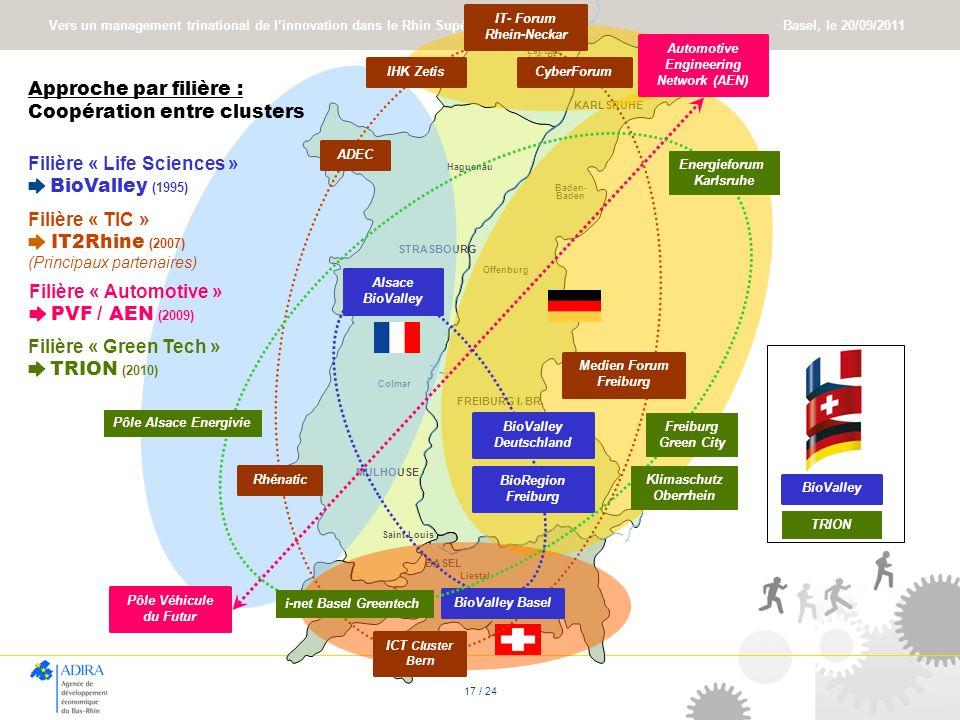 Vers un management trinational de linnovation dans le Rhin Supérieur Basel, le 20/09/2011 17 / 24 Filière « TIC » IT2Rhine (2007) (Principaux partenai